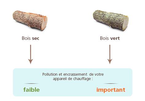 émissions et encrassements du bois de chauffage