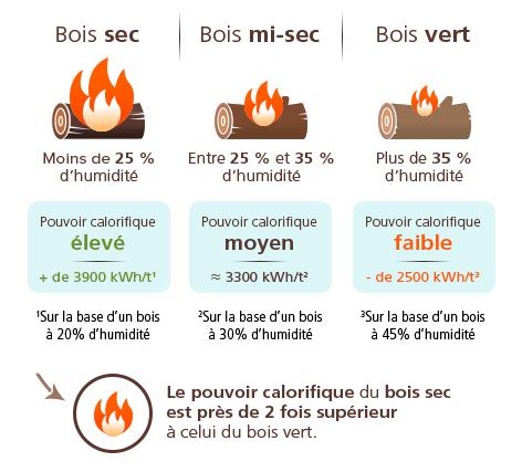explication du rendement du bois de chauffage sec
