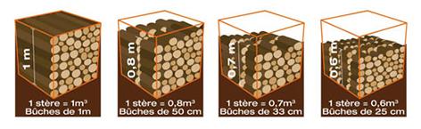 calcul du volume de bois en fonction de la dimension des bûches de bois de chauffage
